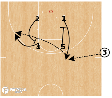 Basketball Play - Oregon - SLOB Zipper Flare