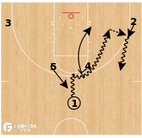Basketball Play - Villanova - Horns Swing High PNR