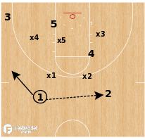 Basketball Play - Kansas - Zone Corner Flare