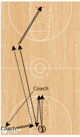 Basketball Play - Defensive Rotations to Transition