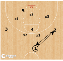 Basketball Play - Virginia - Zone Pull
