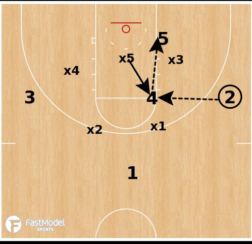 Basketball Play - Virginia - Zone Hi/Lo