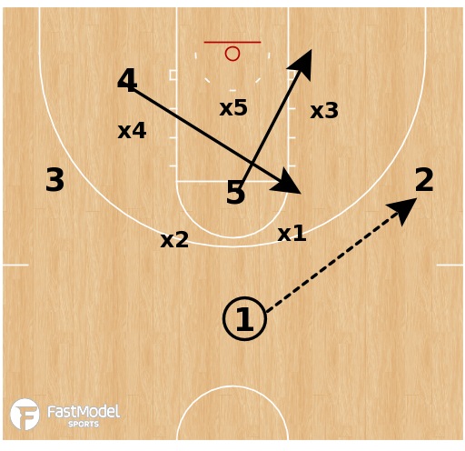 Basketball Play - Virginia - Zone Hi/Lo