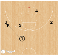 Basketball Play - Syracuse - UCLA PTP