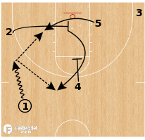 Basketball Play - Notre Dame - STS
