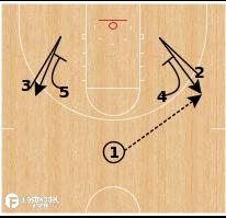 Basketball Play - Notre Dame - Slot Screen Motion