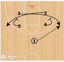 Basketball Play - Notre Dame - Motion to Lob