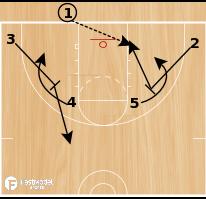 Basketball Play - Funnel 2