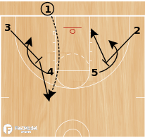 Basketball Play - Funnel 3