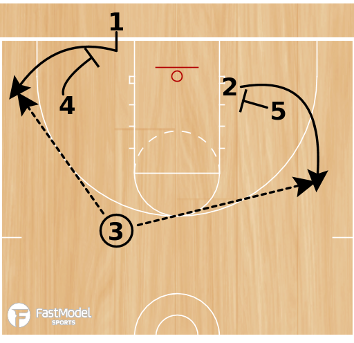Basketball Play - Funnel 3