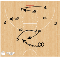 Basketball Play - Oklahoma - Zone High PNR