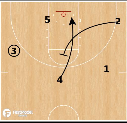 Basketball Play - North Carolina - Guard Screen Away