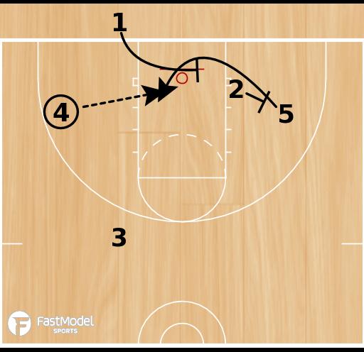 Basketball Play - Funnel 4