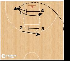 Basketball Play - Bulls Lob Go-Ricky