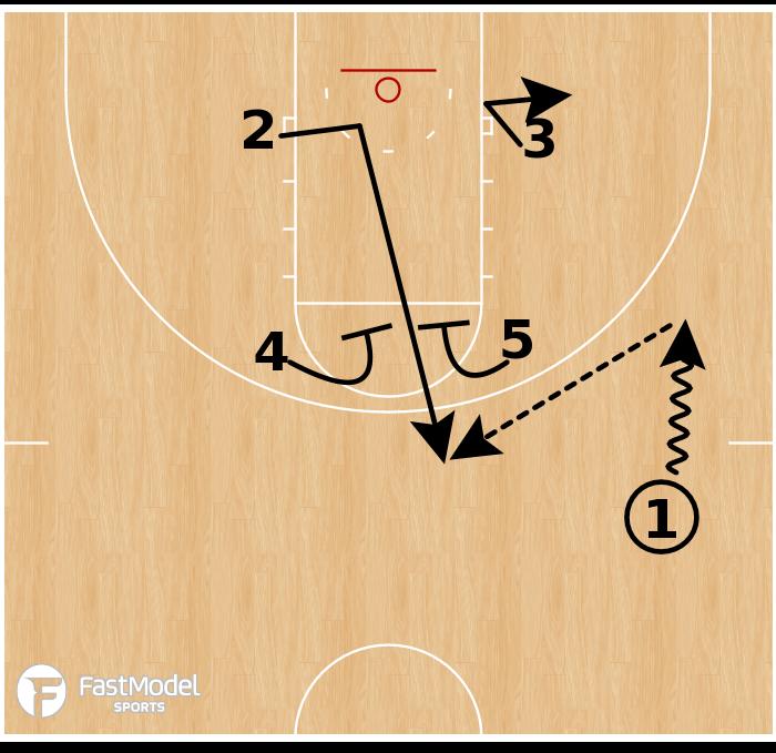 Basketball Play - Texas WBB - Box Elevator