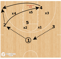 Basketball Play - South Carolina WBB - Zone Corner