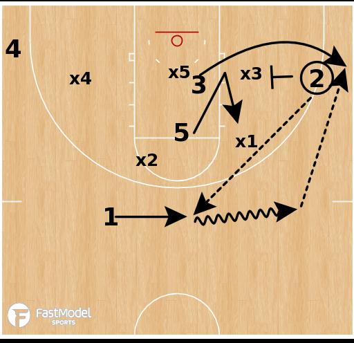 Basketball Play - South Carolina WBB - Zone Corner