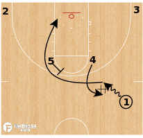Basketball Play - Oregon State WBB - Indy Rip Back