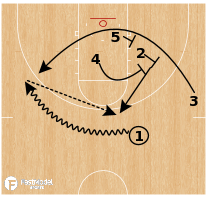 Basketball Play - Florida State WBB - ATO Box Elevator