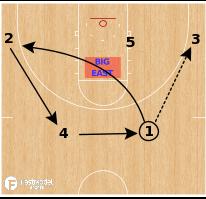 Basketball Play - Villanova Wildcats - DEUCE
