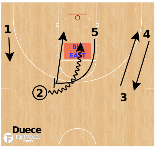 Basketball Play - Villanova Wildcats - DEUCE