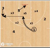 Basketball Play - Columbia - Zone Pin Down