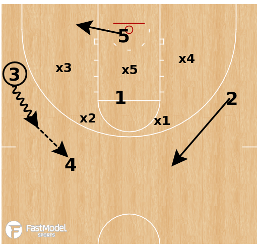 Basketball Play - Columbia - Zone Pin Down