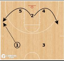 Basketball Play - Syracuse - Baseline Runner