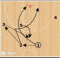 Basketball Play - Syracuse - Five