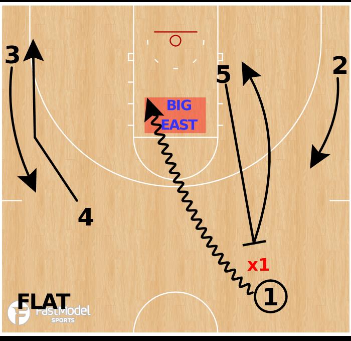 Basketball Play - Villanova Wildcats - FLAT