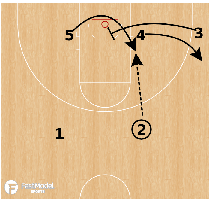 Basketball Play - UNC - Zone 3 Low Overload