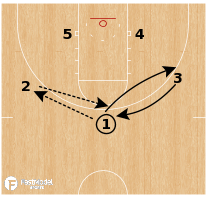 Basketball Play - UNC - Zone Exchange Flare