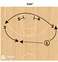 """Basketball Play - Syracuse """"FIST"""""""