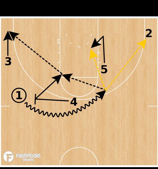 Basketball Play - Syracuse - Princeton Action