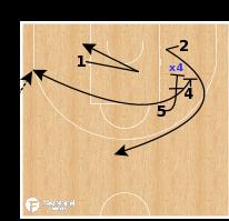 Basketball Play - SLOB - EOG Situation