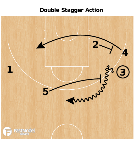 Basketball Play - Double Stagger Action