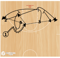 Basketball Play - Side Ball Screen with Single Double