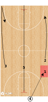 Basketball Play - Transition Offense - Crossing Main Street
