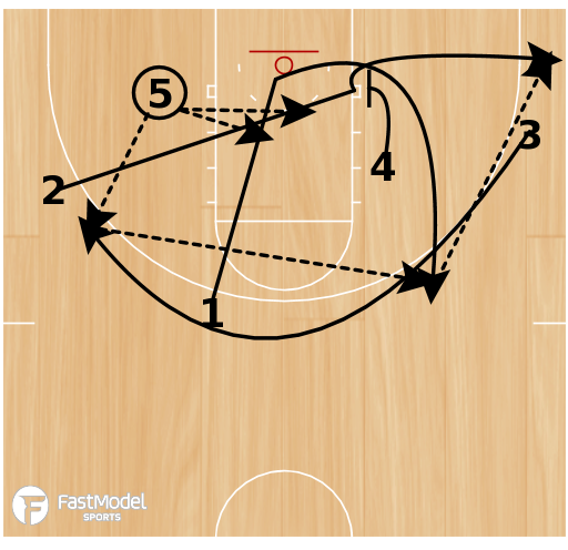 Basketball Play - Motion Offense