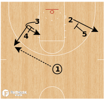 Basketball Play - Villanova - Hook Rip 2-Man