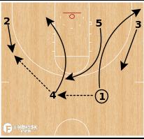 Basketball Play - Villanova - Down