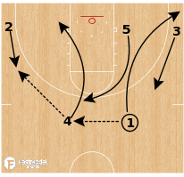 Basketball Play - Villanova - Down Fill