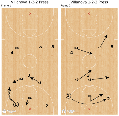 Basketball Play - Villanova 1-2-2 Press