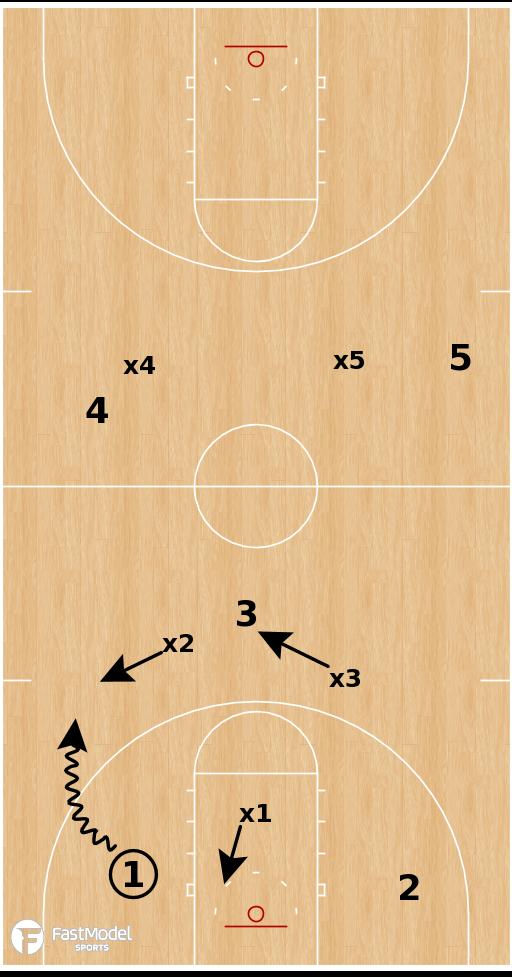 Basketball Play - Villanova 1-2-2 Press