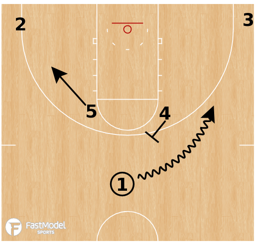 Basketball Play - Villanova - Horns Stagger