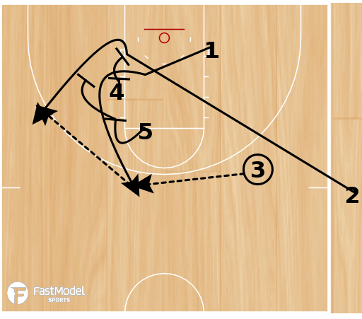 Basketball Play - SLOB - Twirl Action