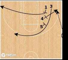 Basketball Play - Utah Jazz EOG Need 2