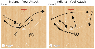 Basketball Play - Indiana - Yogi Attack