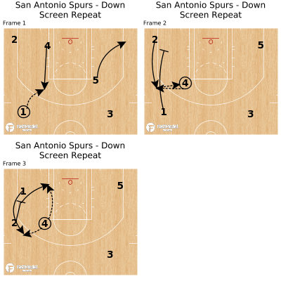Basketball Play - San Antonio Spurs - Down Screen Repeat