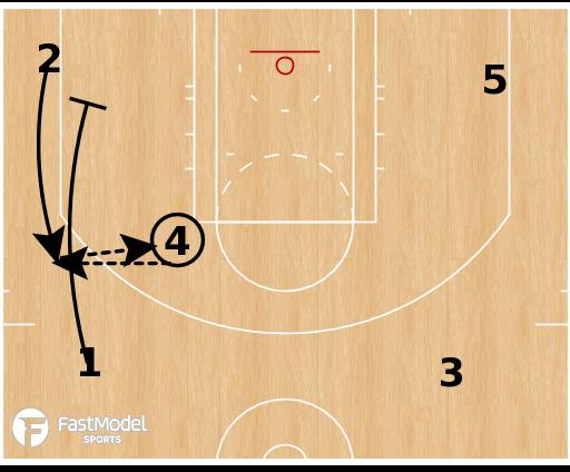 Basketball Play - San Antonio Spurs - Down Screen Repeat